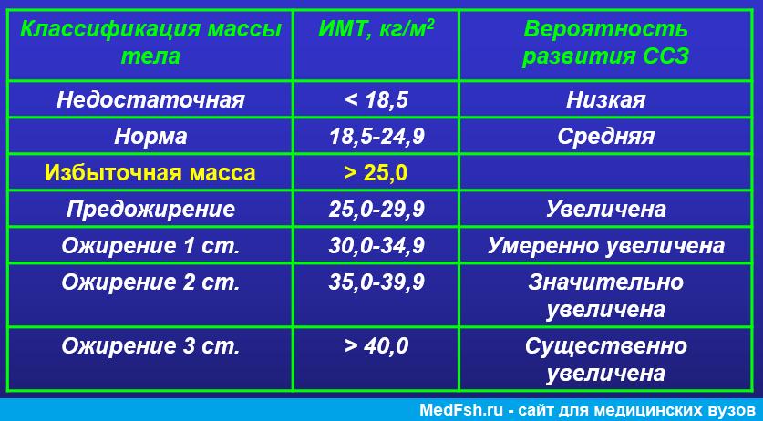 Индекс массы тела, классификация