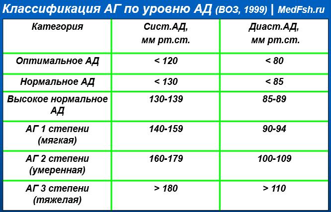 Классификация АГ по уровню АД