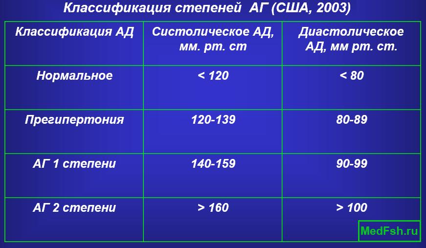 Классификация степеней артериальной гипертензии