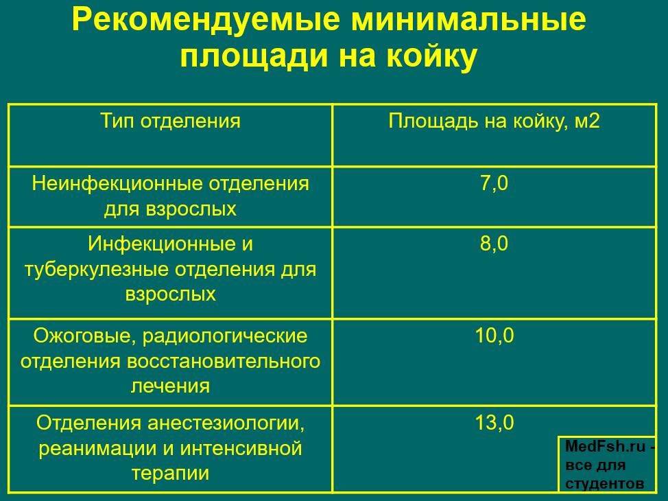 Рекомендованные минимальные площади на койку