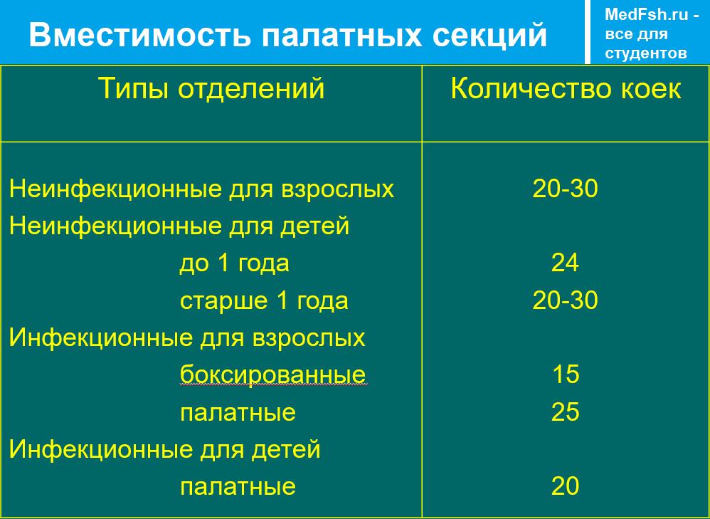 Вместимость палатных секций